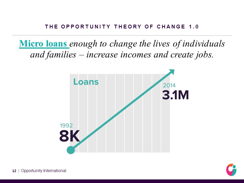 THE OPPORTUNITY THEORY OF CHANGE 1.0 Micro loans enough to change the lives of individuals and families – increase incomes and create jobs.