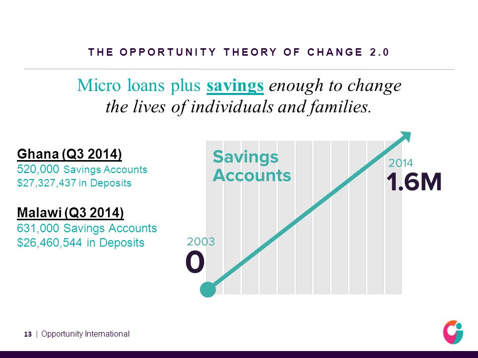 THE OPPORTUNITY THEORY OF CHANGE 2.0 Micro loans plus savings enough to change the lives of individuals and families.
