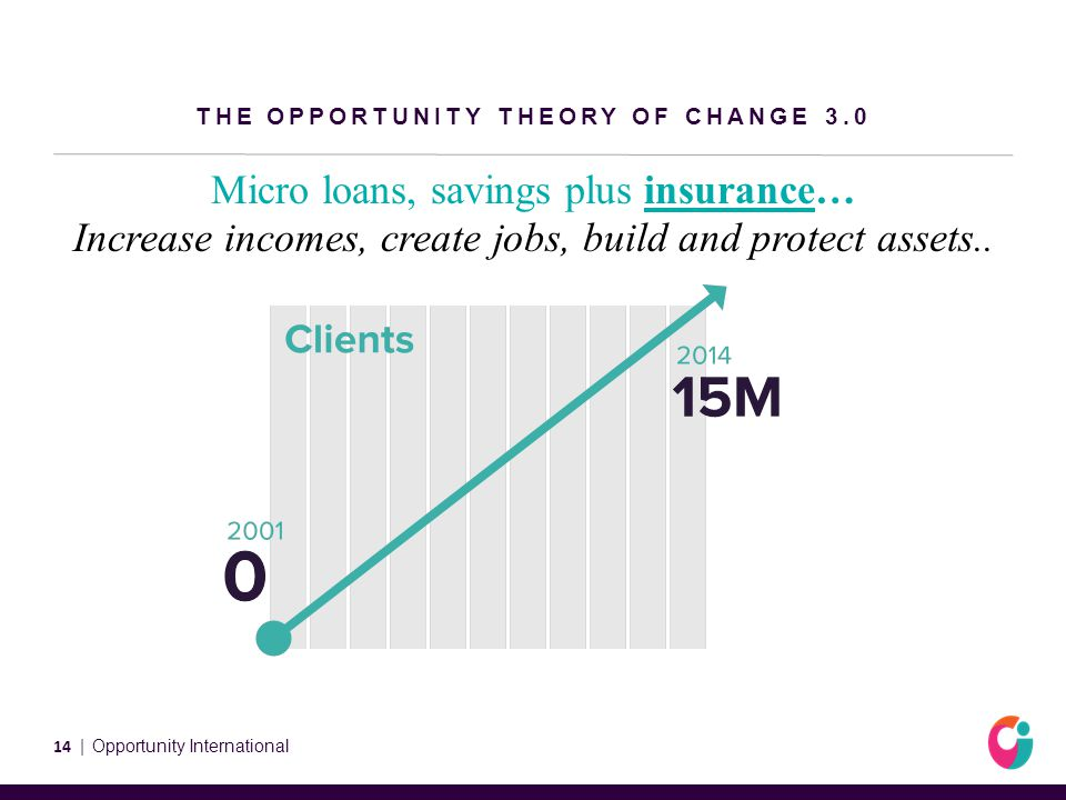 THE OPPORTUNITY THEORY OF CHANGE 3.0 Micro loans, savings plus insurance… Increase incomes, create jobs, build and protect assets..