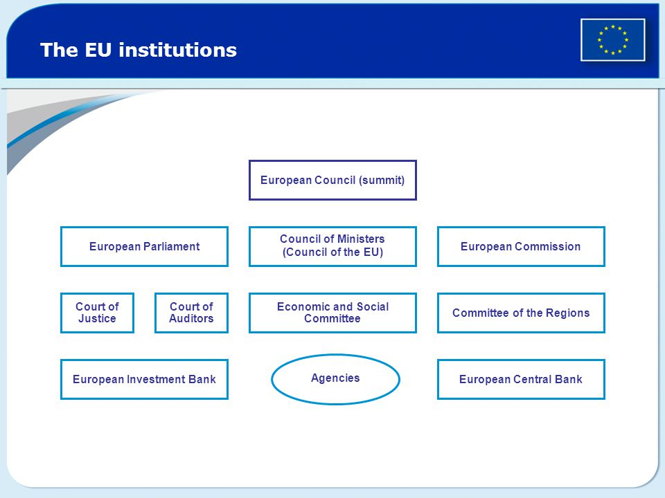 European Parliament The EU institutions Court of Justice Court of Auditors Economic and Social Committee Committee of the Regions Council of Ministers (Council of the EU) European Commission European Investment BankEuropean Central Bank Agencies European Council (summit)