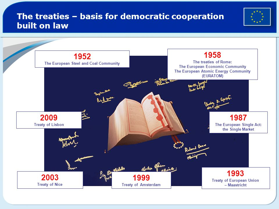 The treaties – basis for democratic cooperation built on law 1952 The European Steel and Coal Community 1958 The treaties of Rome: The European Economic Community The European Atomic Energy Community (EURATOM) 1987 The European Single Act: the Single Market 1993 Treaty of European Union – Maastricht 1999 Treaty of Amsterdam 2003 Treaty of Nice 2009 Treaty of Lisbon