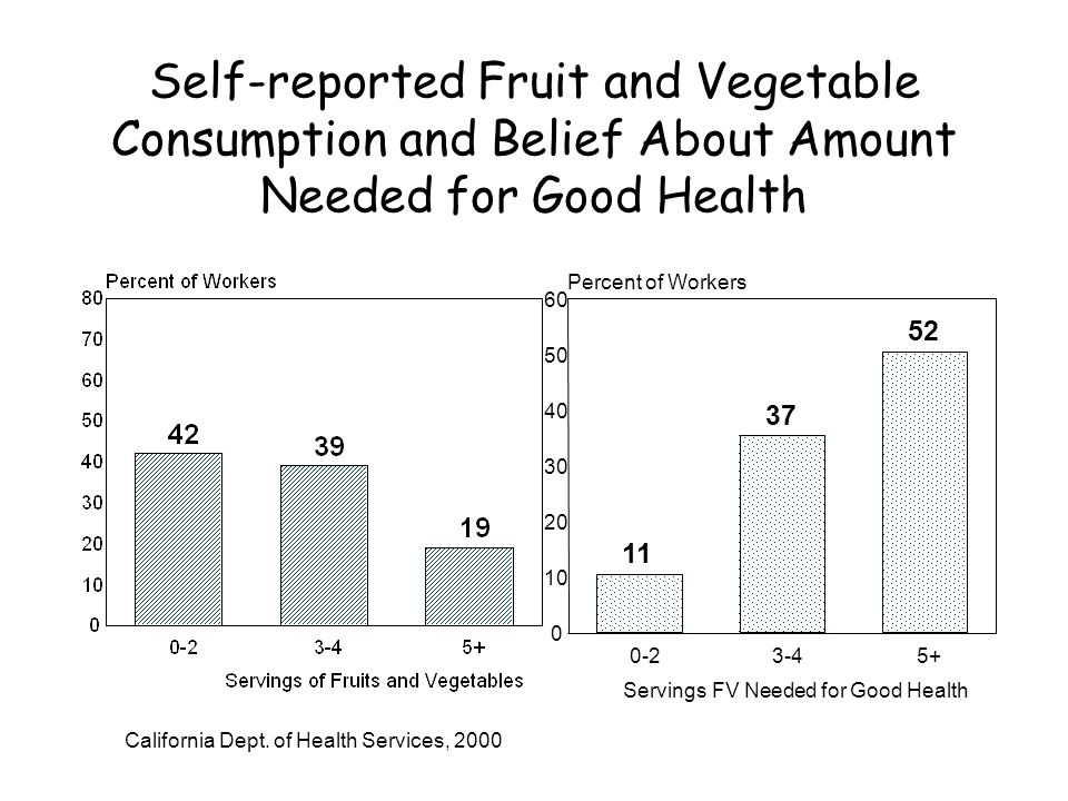 Self-reported Fruit and Vegetable Consumption and Belief About Amount Needed for Good Health Servings FV Needed for Good Health Percent of Workers California Dept.