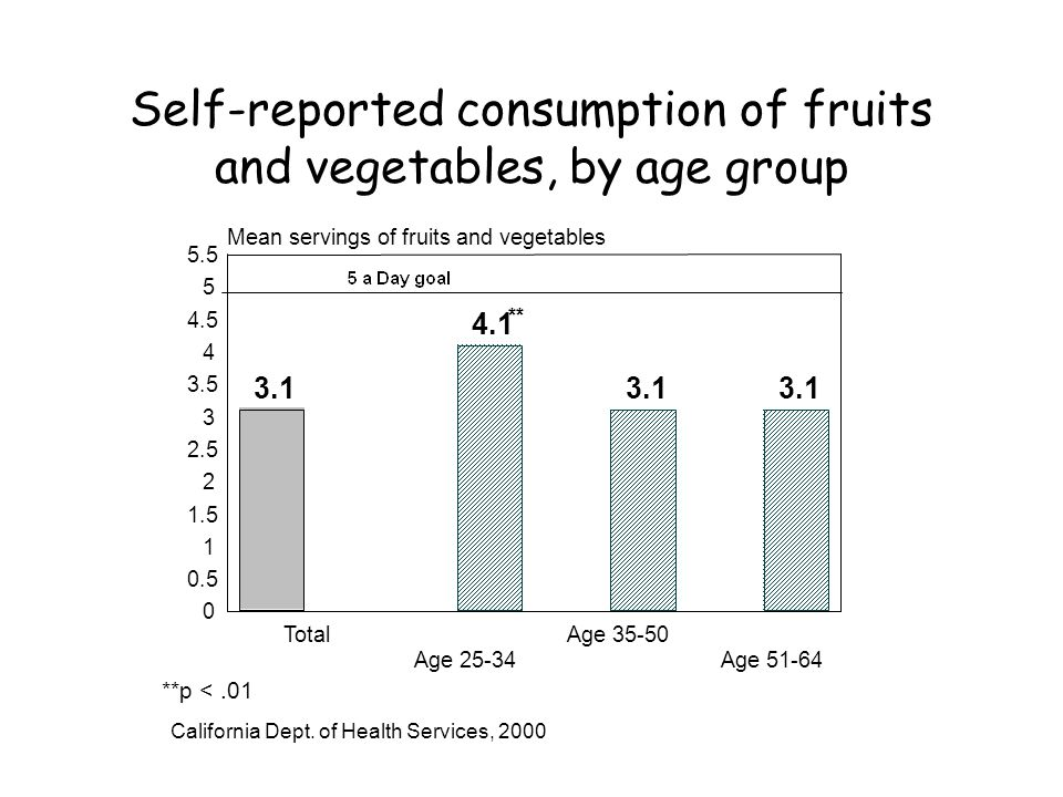 Self-reported consumption of fruits and vegetables, by age group Total Age Age Age Mean servings of fruits and vegetables ** **p <.01 California Dept.