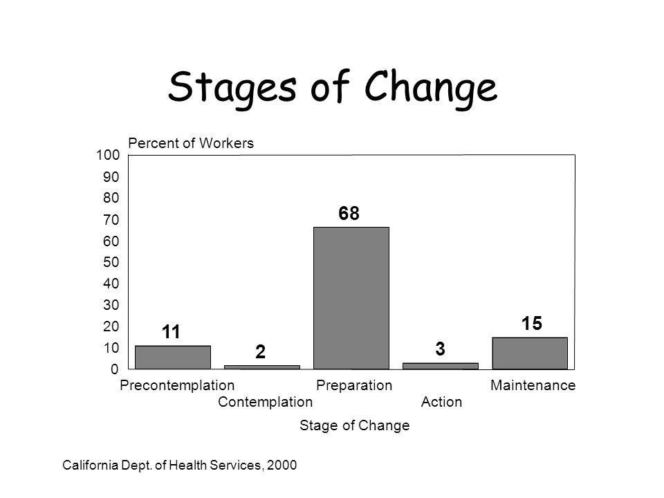 Stages of Change Precontemplation Contemplation Preparation Action Maintenance Stage of Change Percent of Workers California Dept.