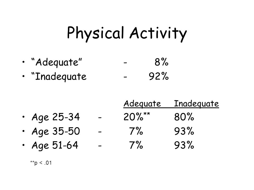 Physical Activity Adequate - 8% Inadequate - 92% AdequateInadequate Age % ** 80% Age %93% Age %93% **p <.01