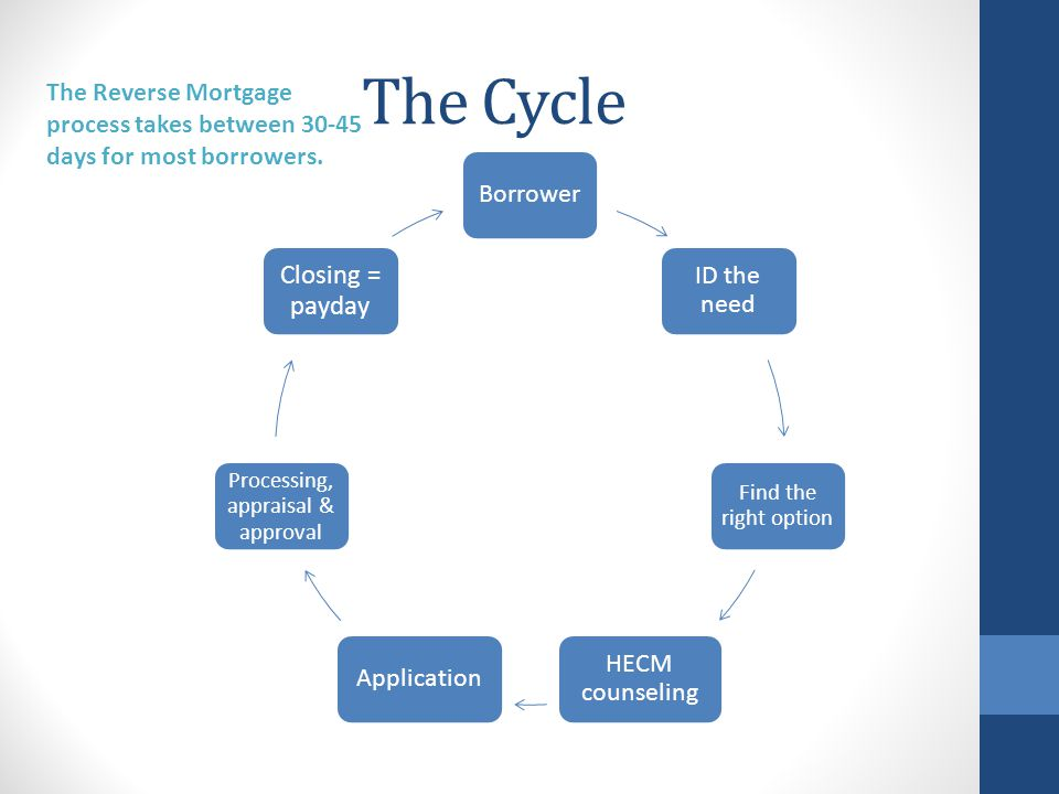 The Cycle Borrower ID the need Find the right option HECM counseling Application Processing, appraisal & approval Closing = payday The Reverse Mortgage process takes between days for most borrowers.
