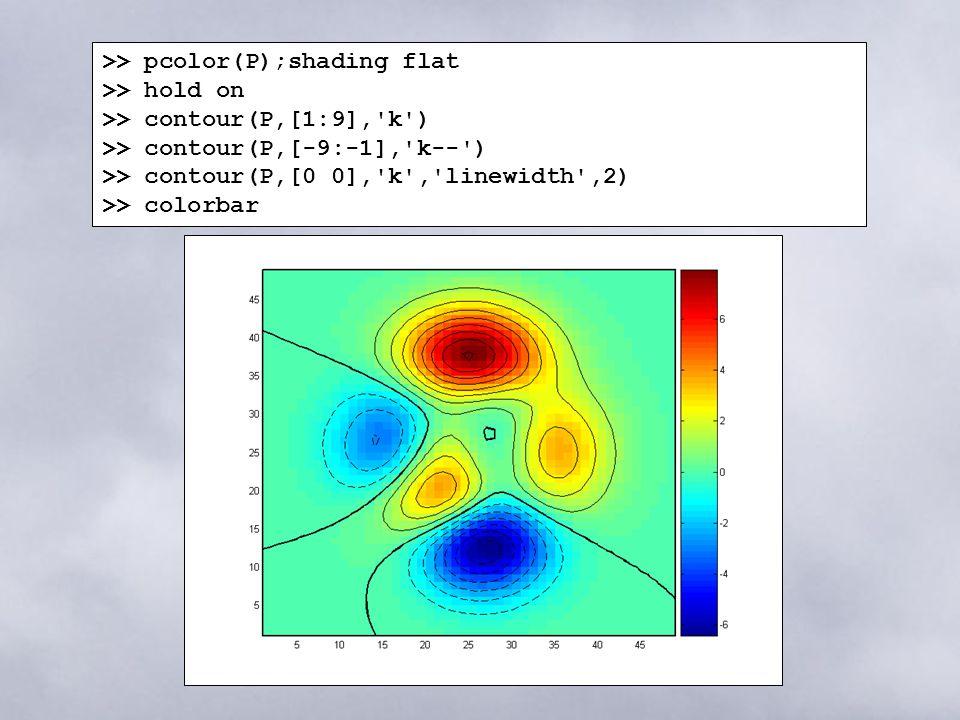 M AT L AB Graphics  Basic Plotting Commands figure : creates