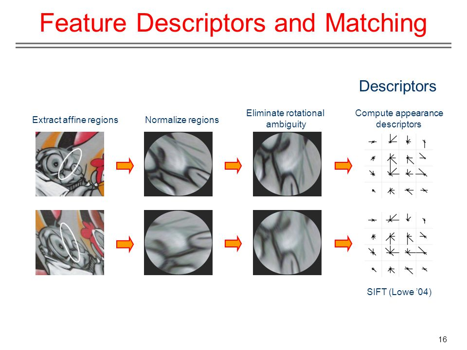 Feature Descriptors and Matching Extract affine regionsNormalize regions Eliminate rotational ambiguity Compute appearance descriptors SIFT (Lowe '04) Descriptors 16