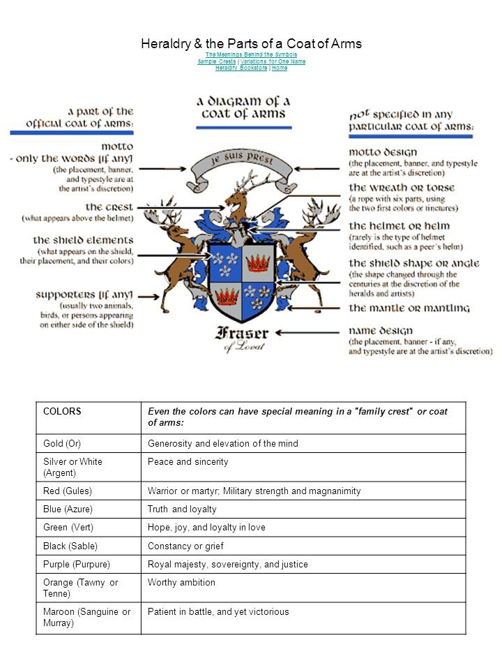 Heraldry The Parts Of A Coat Of Arms The Meanings Behind The