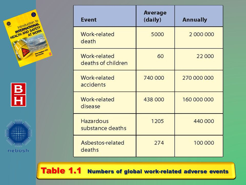Table 1.1 Numbers of global work-related adverse events