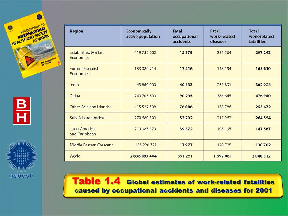 Table 1.4 Global estimates of work-related fatalities caused by occupational accidents and diseases for 2001