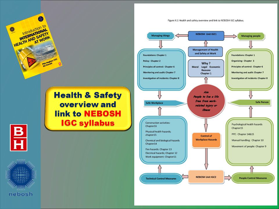 Health & Safety overview and link to NEBOSH IGC syllabus