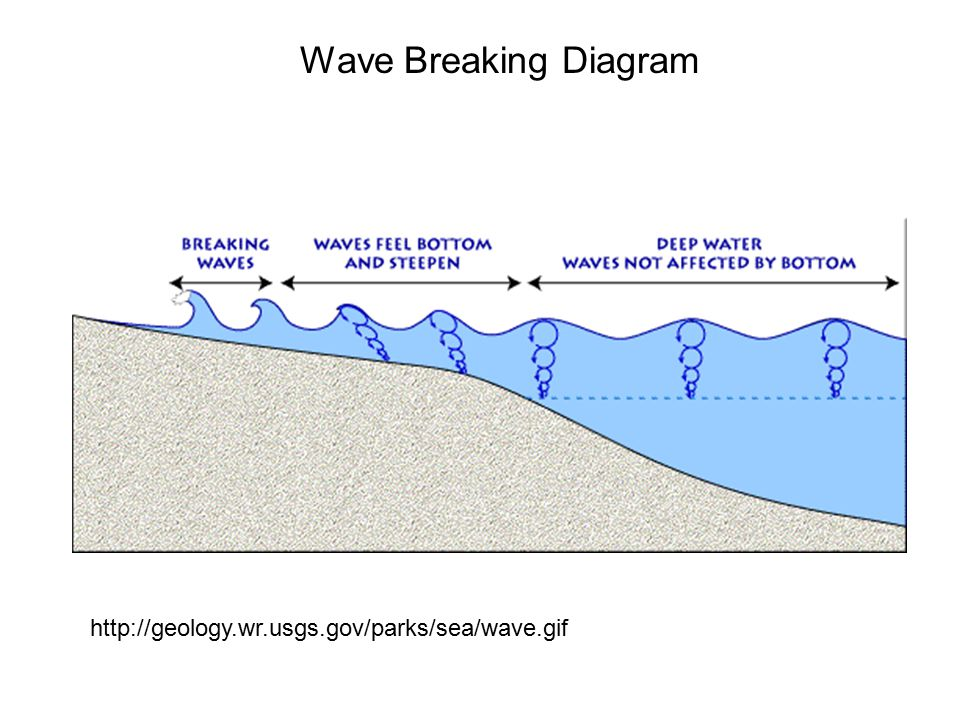 Wave Diagram Geology Auto Electrical Wiring Diagram