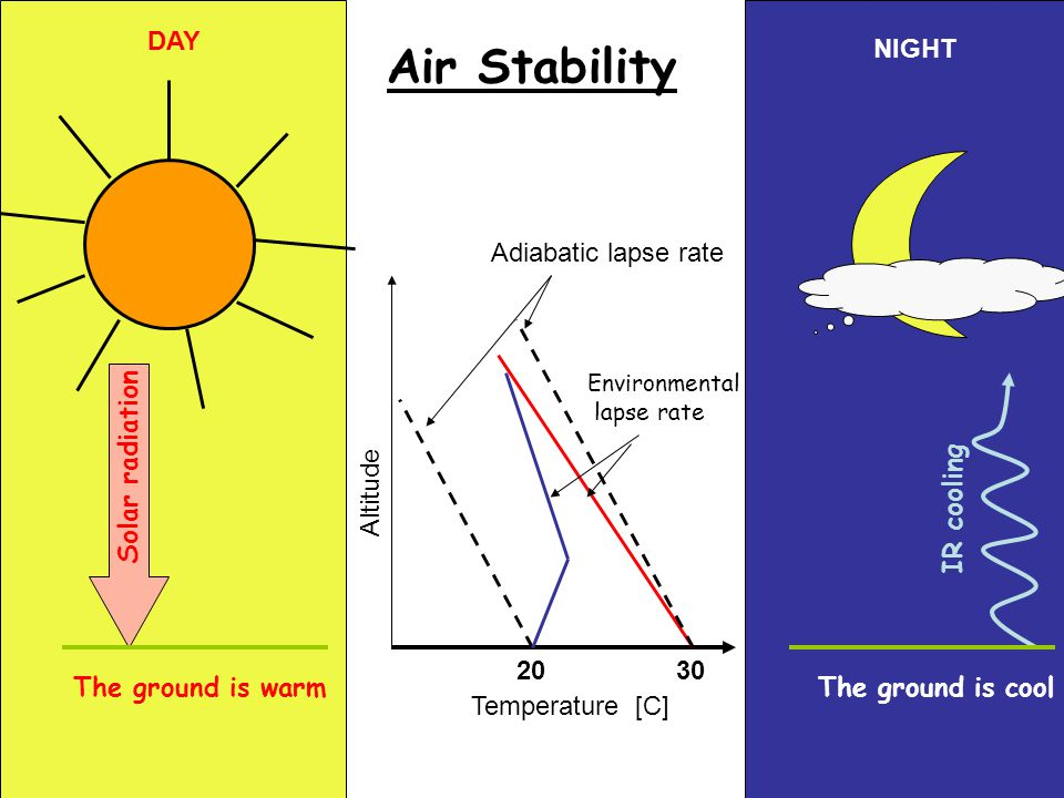Air Stability Solar radiation The ground is warm IR cooling Altitude Temperature [C] Adiabatic lapse rate 3020 Environmental lapse rate The ground is cool DAY NIGHT