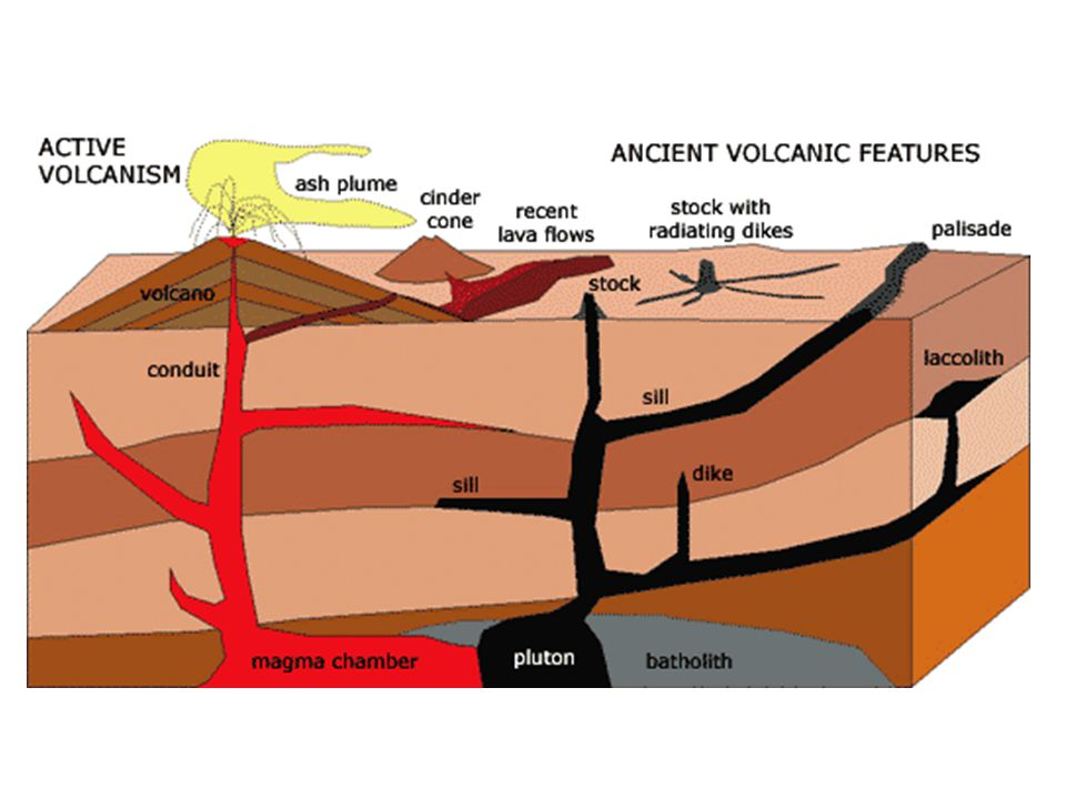 Volcanic Neck Volcano Diagram Download Wiring Diagrams