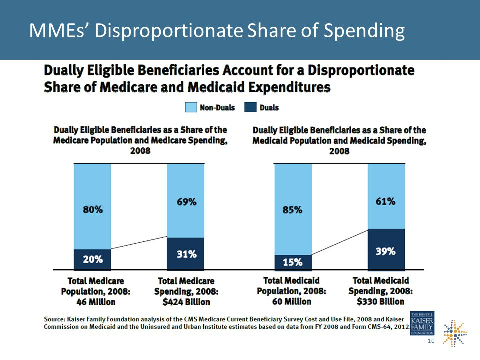 10 MMEs' Disproportionate Share of Spending