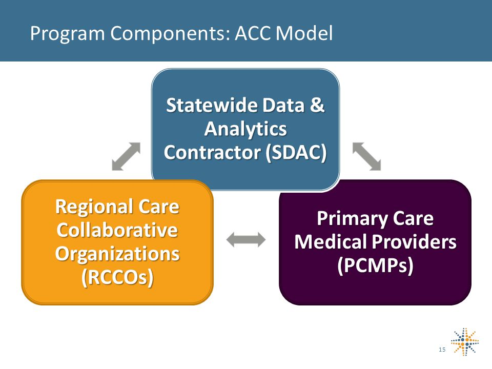 15 Program Components: ACC Model Primary Care Medical Providers (PCMPs) Statewide Data & Analytics Contractor (SDAC) Regional Care Collaborative Organizations (RCCOs)
