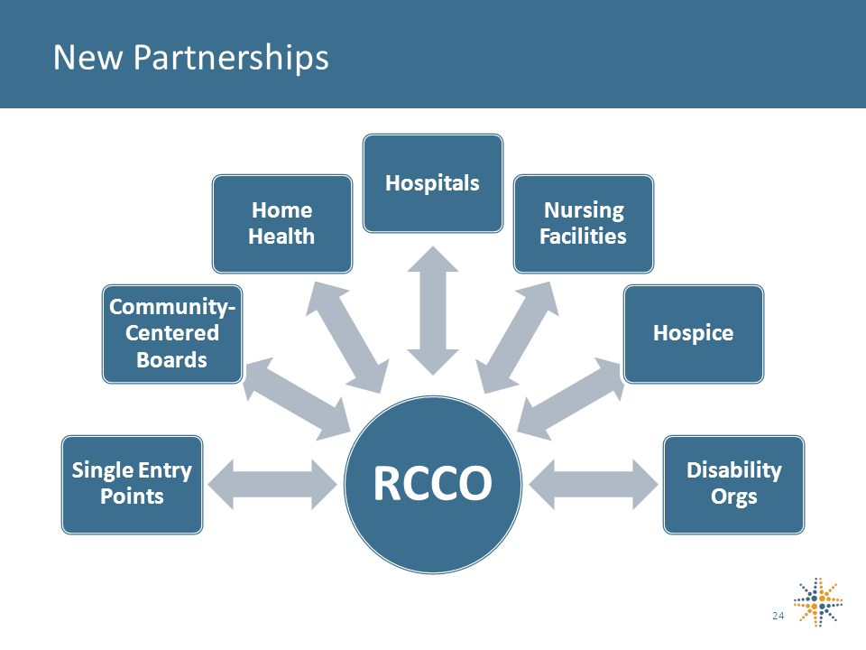 24 New Partnerships RCCO Single Entry Points Community- Centered Boards Home Health Hospitals Nursing Facilities Hospice Disability Orgs