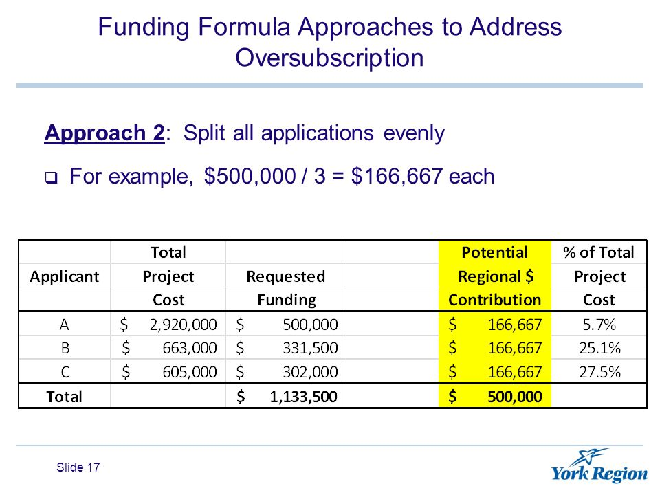 Funding Formula Approaches to Address Oversubscription Approach 2: Split all applications evenly  For example, $500,000 / 3 = $166,667 each Slide 17