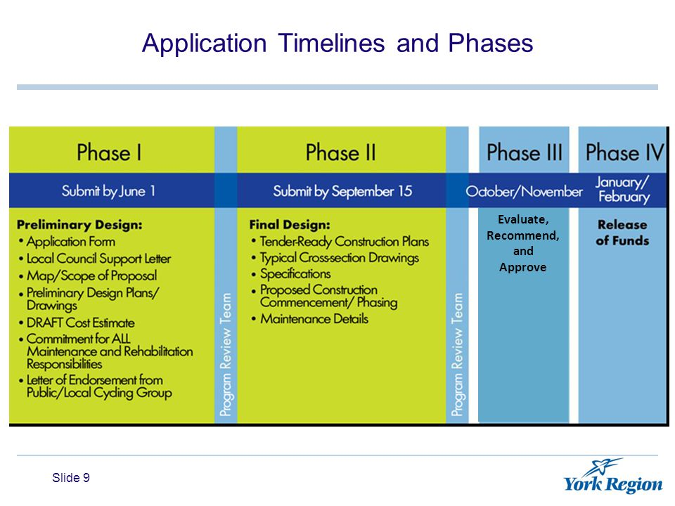Slide 9 Application Timelines and Phases Evaluate, Recommend, and Approve