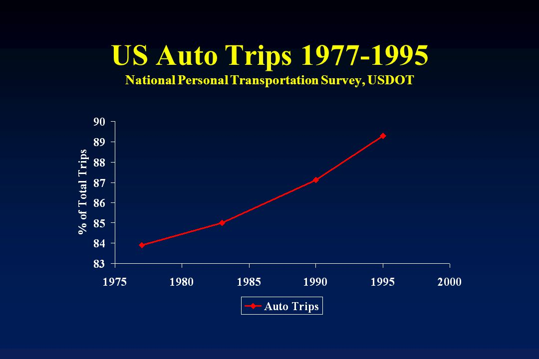 US Auto Trips National Personal Transportation Survey, USDOT