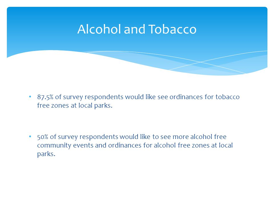 87.5% of survey respondents would like see ordinances for tobacco free zones at local parks.