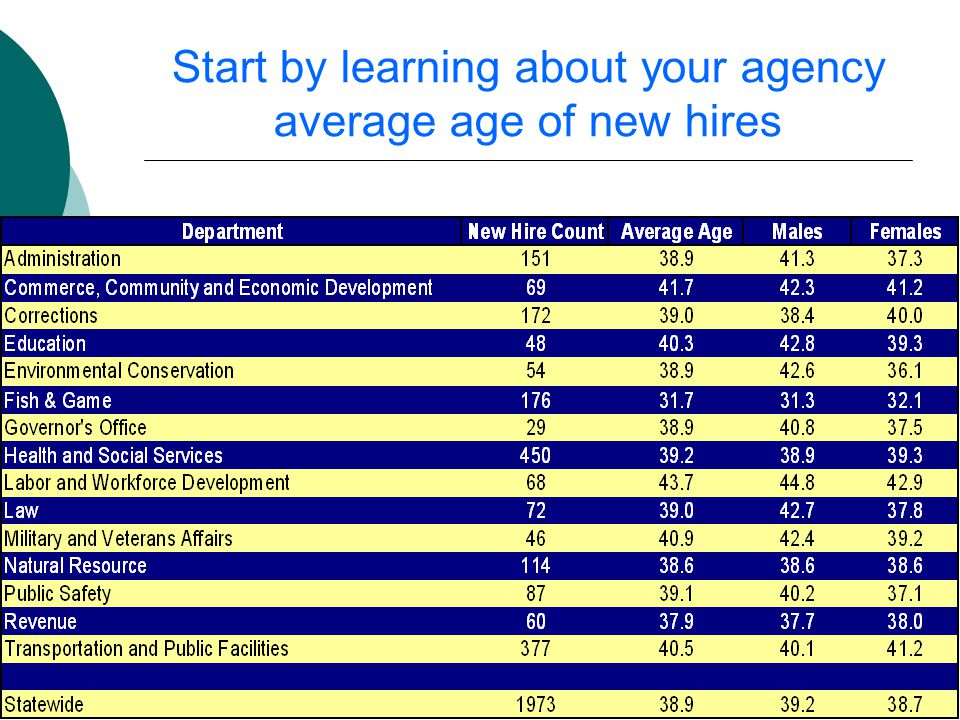 18 Start by learning about your agency average age of new hires