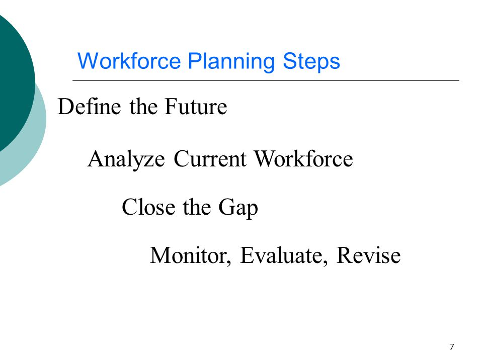 7 Workforce Planning Steps Define the Future Analyze Current Workforce Close the Gap Monitor, Evaluate, Revise