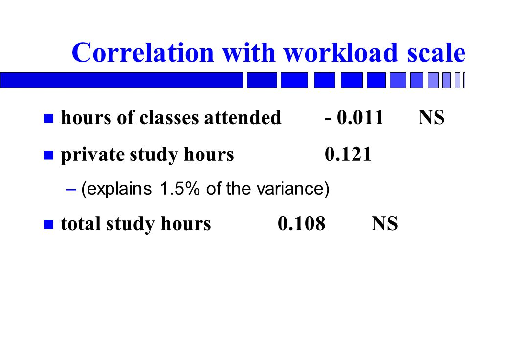 Correlation with workload scale hours of classes attended NS private study hours –(explains 1.5% of the variance) total study hours NS