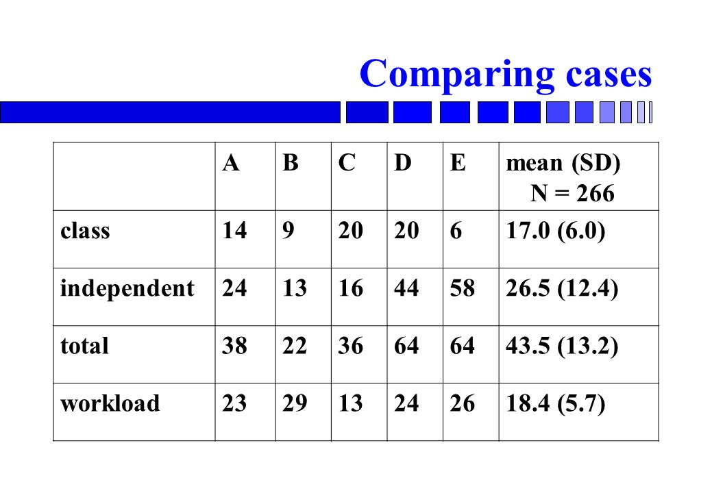 Comparing cases ABCDEmean (SD) N = 266 class (6.0) independent (12.4) total (13.2) workload (5.7)