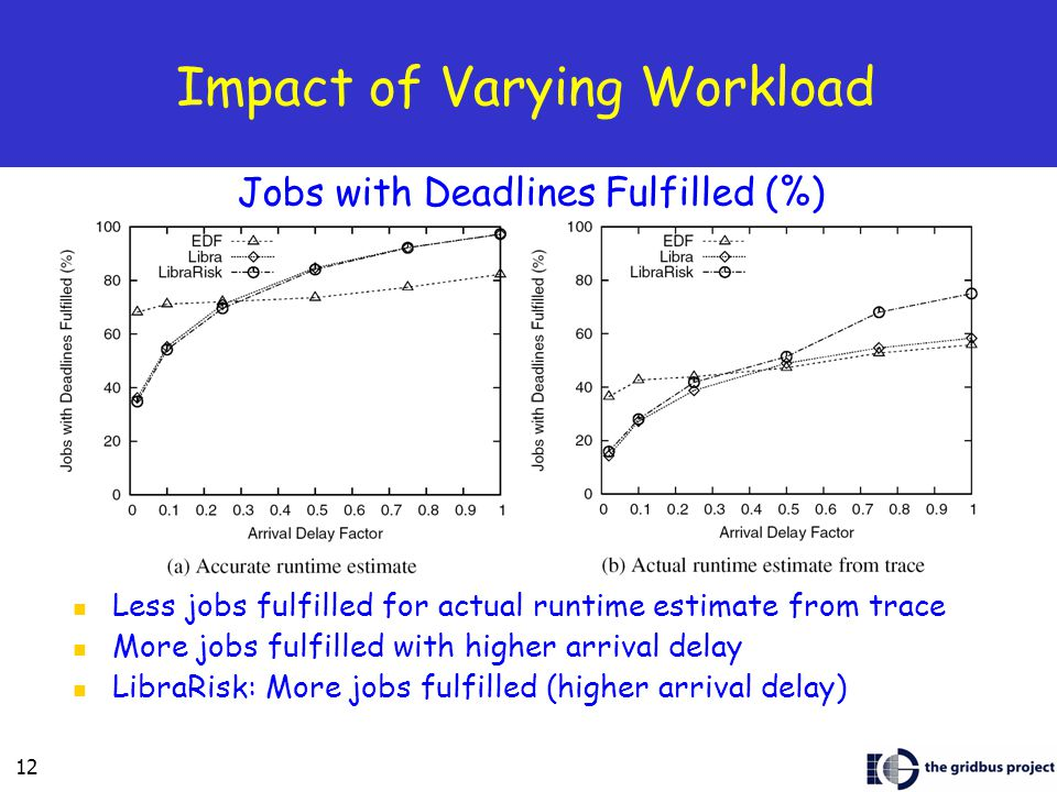 12 Impact of Varying Workload Less jobs fulfilled for actual runtime estimate from trace More jobs fulfilled with higher arrival delay LibraRisk: More jobs fulfilled (higher arrival delay) Jobs with Deadlines Fulfilled (%)