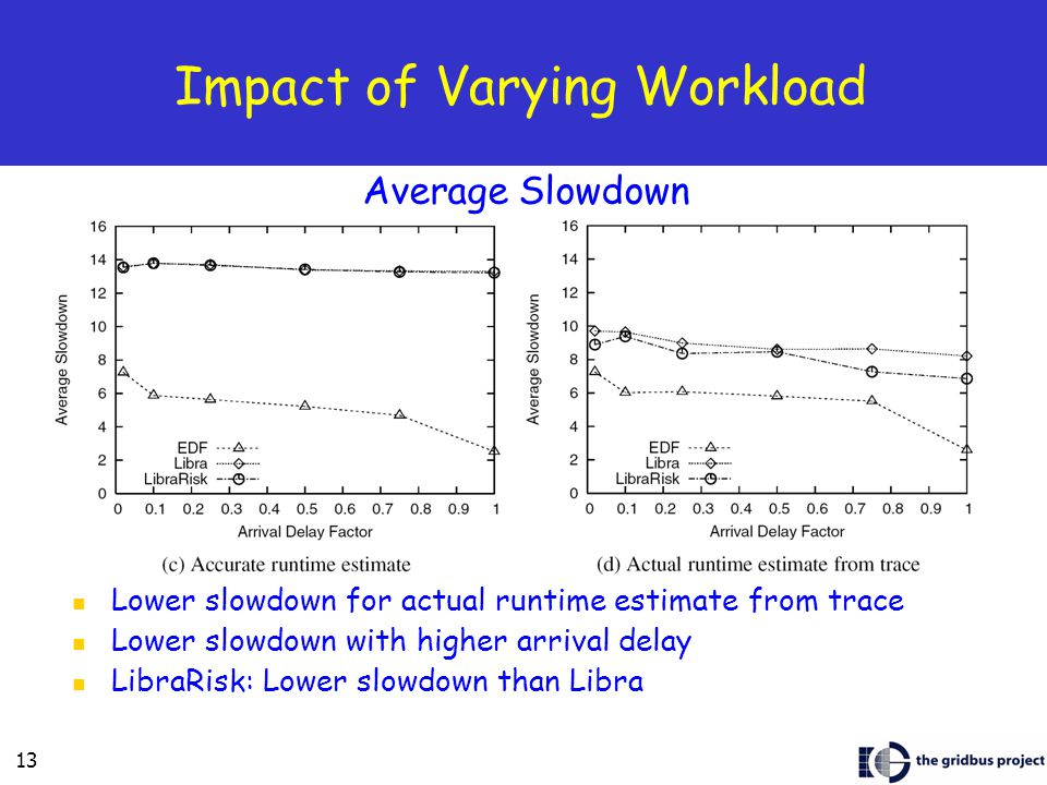 13 Impact of Varying Workload Lower slowdown for actual runtime estimate from trace Lower slowdown with higher arrival delay LibraRisk: Lower slowdown than Libra Average Slowdown