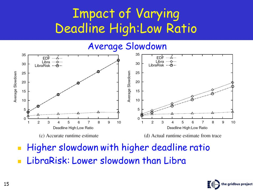 15 Impact of Varying Deadline High:Low Ratio Higher slowdown with higher deadline ratio LibraRisk: Lower slowdown than Libra Average Slowdown