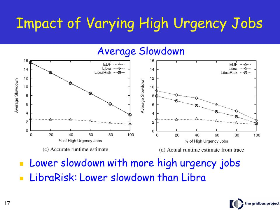 17 Impact of Varying High Urgency Jobs Lower slowdown with more high urgency jobs LibraRisk: Lower slowdown than Libra Average Slowdown