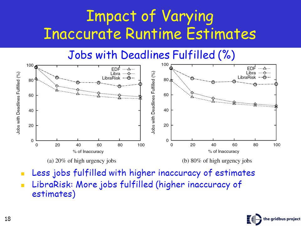 18 Impact of Varying Inaccurate Runtime Estimates Less jobs fulfilled with higher inaccuracy of estimates LibraRisk: More jobs fulfilled (higher inaccuracy of estimates) Jobs with Deadlines Fulfilled (%)