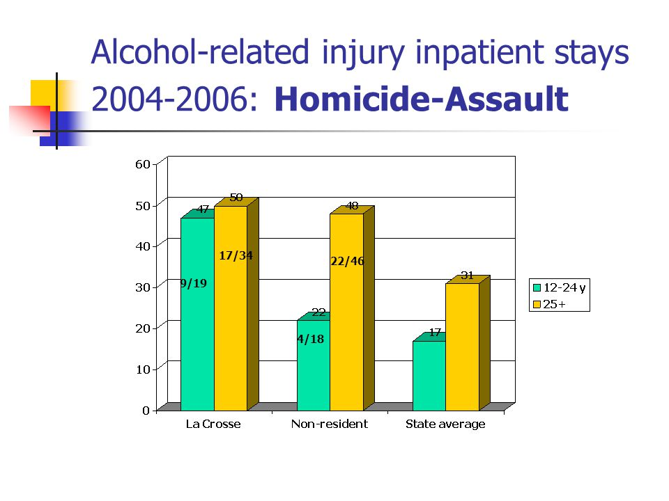Alcohol-related injury inpatient stays : Homicide-Assault 9/19 17/34 4/18 22/46