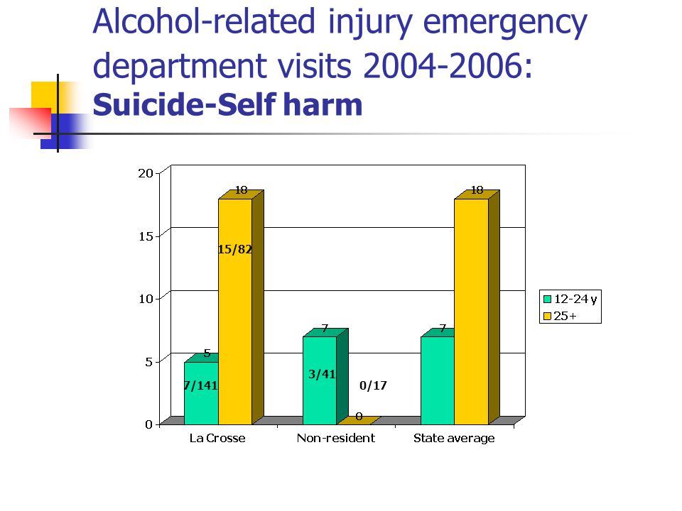 Alcohol-related injury emergency department visits : Suicide-Self harm 7/141 15/82 3/41 0/17