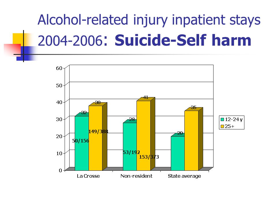 Alcohol-related injury inpatient stays : Suicide-Self harm 50/ /388 53/ /373