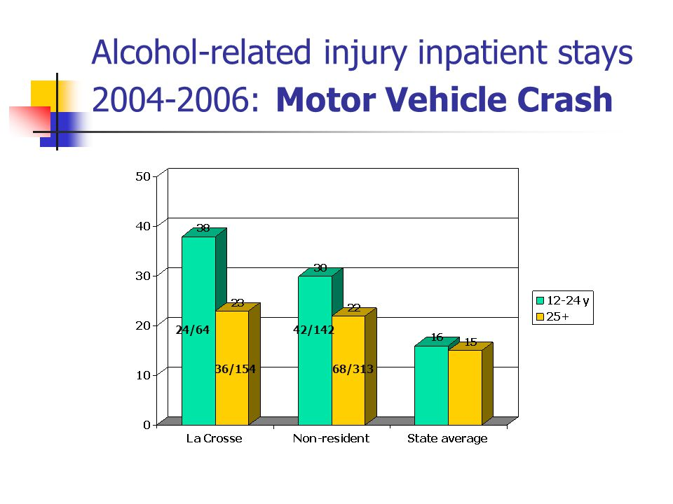Alcohol-related injury inpatient stays : Motor Vehicle Crash 24/64 36/154 42/142 68/313