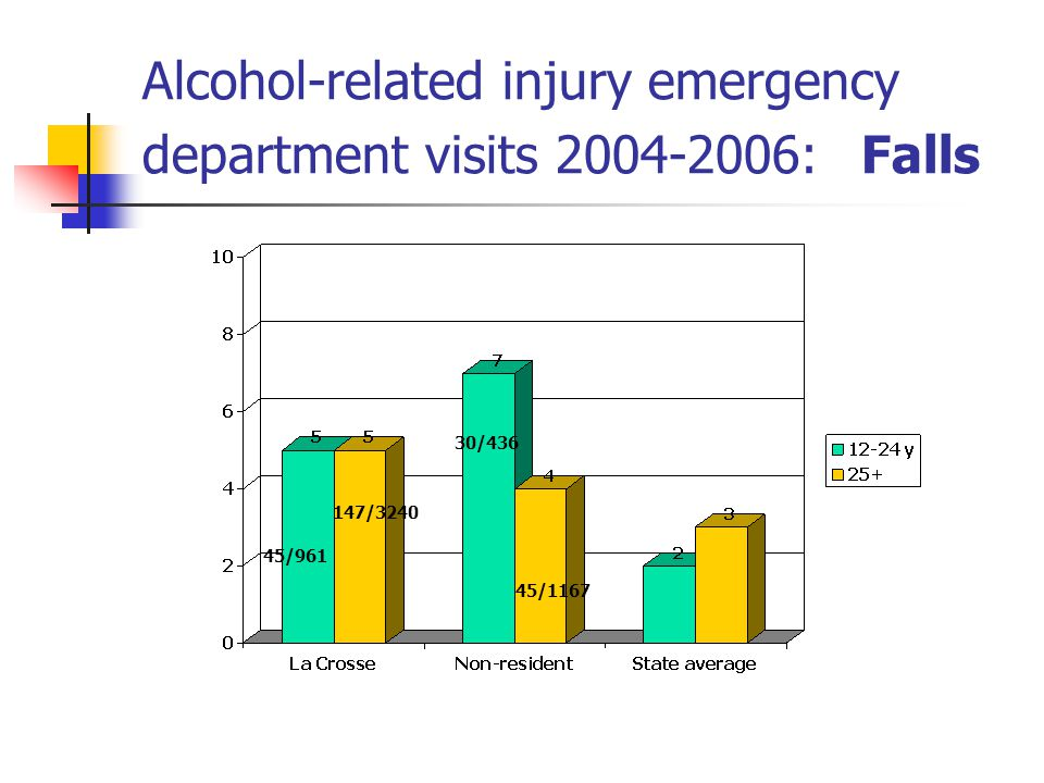 Alcohol-related injury emergency department visits : Falls 45/ / /436 45/1167