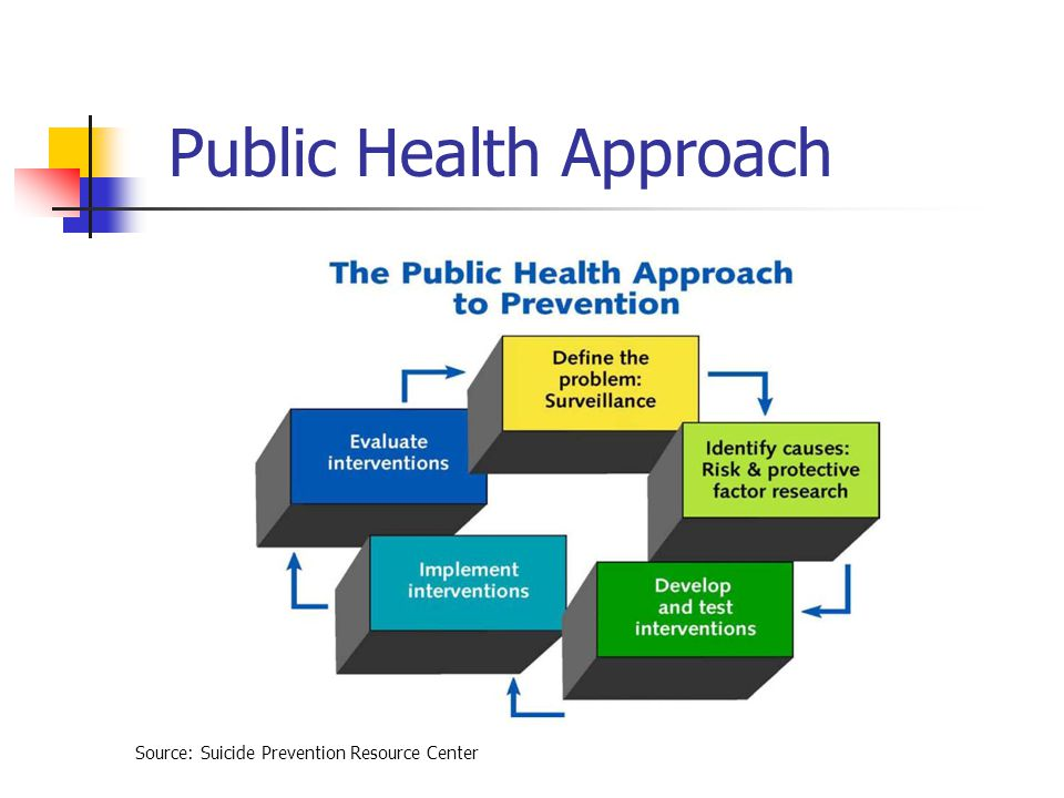Public Health Approach Source: Suicide Prevention Resource Center