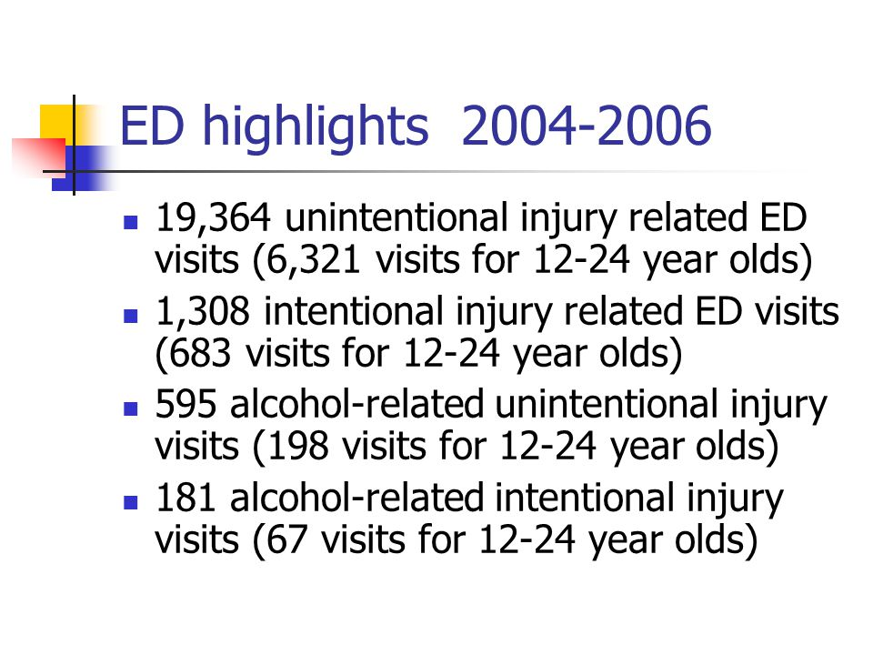 ED highlights ,364 unintentional injury related ED visits (6,321 visits for year olds) 1,308 intentional injury related ED visits (683 visits for year olds) 595 alcohol-related unintentional injury visits (198 visits for year olds) 181 alcohol-related intentional injury visits (67 visits for year olds)