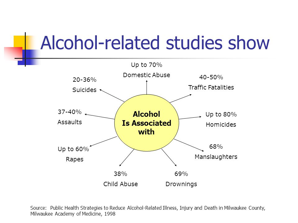 Alcohol-related studies show Alcohol Is Associated with Up to 70% Domestic Abuse 40-50% Traffic Fatalities Up to 80% Homicides 68% Manslaughters 69% Drownings 38% Child Abuse Up to 60% Rapes 37-40% Assaults 20-36% Suicides Source: Public Health Strategies to Reduce Alcohol-Related Illness, Injury and Death in Milwaukee County, Milwaukee Academy of Medicine, 1998