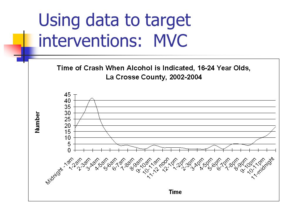 Using data to target interventions: MVC