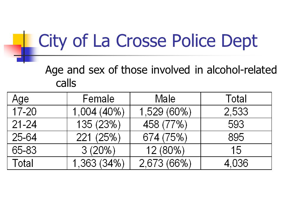 City of La Crosse Police Dept Age and sex of those involved in alcohol-related calls