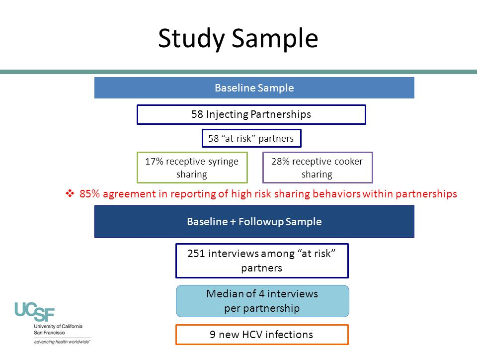 28% receptive cooker sharing 17% receptive syringe sharing Study Sample Baseline Sample Baseline + Followup Sample 58 at risk partners 58 Injecting Partnerships 251 interviews among at risk partners Median of 4 interviews per partnership 9 new HCV infections  85% agreement in reporting of high risk sharing behaviors within partnerships