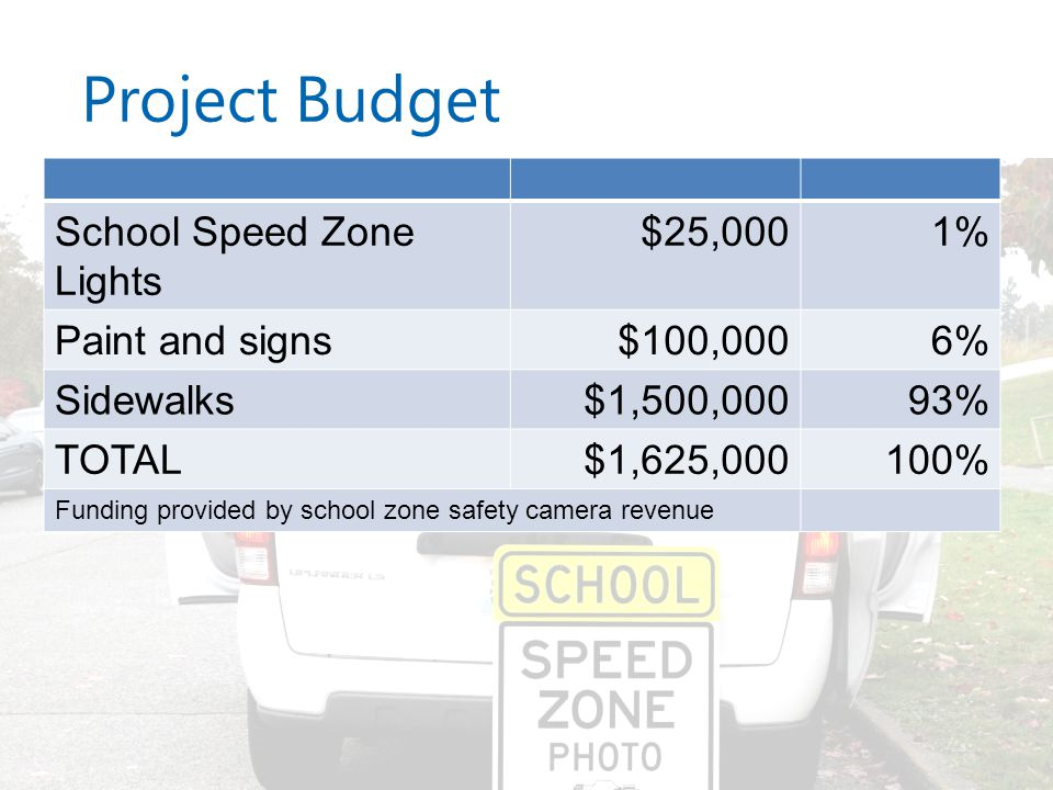 Project Budget School Speed Zone Lights $25,0001% Paint and signs$100,0006% Sidewalks$1,500,00093% TOTAL$1,625,000100% Funding provided by school zone safety camera revenue