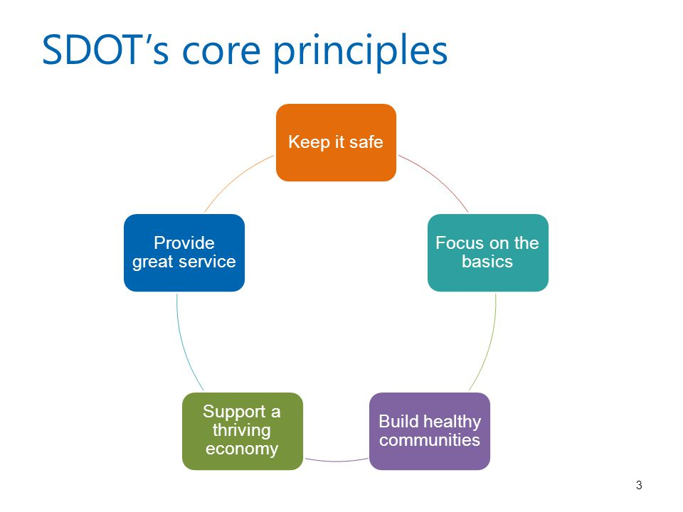 SDOT's core principles Keep it safe Focus on the basics Build healthy communities Support a thriving economy Provide great service 3