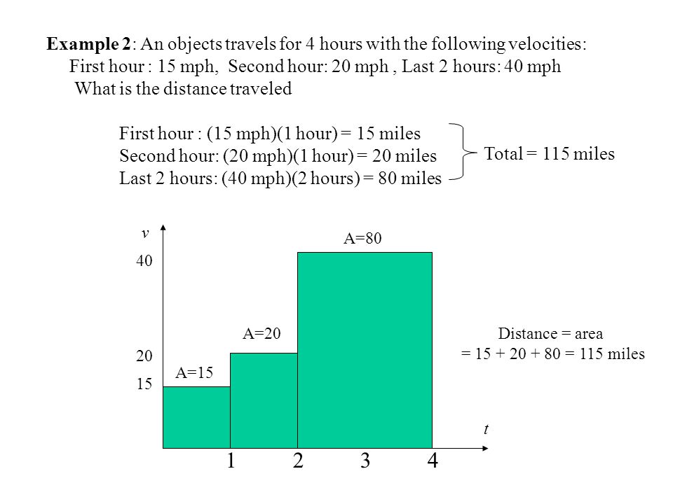 Example 2: An objects travels for 4 hours with the following velocities: First hour : 15 mph, Second hour: 20 mph, Last 2 hours: 40 mph What is the distance traveled t v Distance = area = = 115 miles Total = 115 miles First hour : (15 mph)(1 hour) = 15 miles Second hour: (20 mph)(1 hour) = 20 miles Last 2 hours: (40 mph)(2 hours) = 80 miles A= A=20 A=80