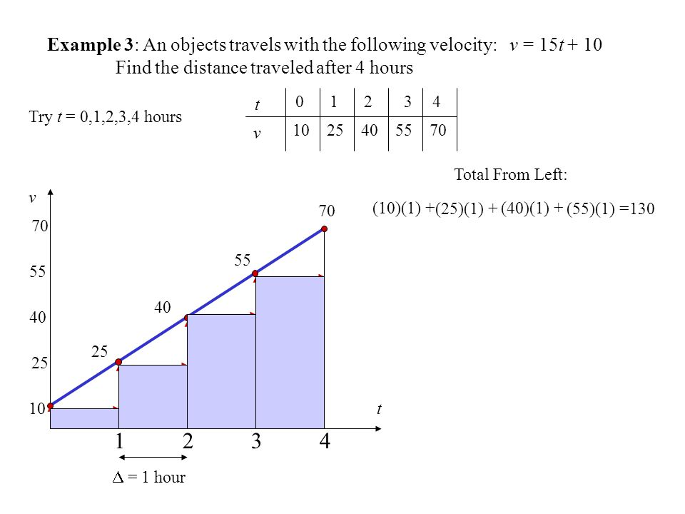 Example 3: An objects travels with the following velocity: v = 15t + 10 Find the distance traveled after 4 hours t v t v Total From Left: (10)(1) + (25)(1) + (40)(1) + (55)(1) =130 Try t = 0,1,2,3,4 hours  = 1 hour
